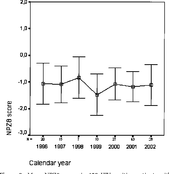 Figure 2 Mean NPZ8 scores in 150 HIV-positive patients with neurocognitive impairment, by calendar year (P = .60; ANOVA).