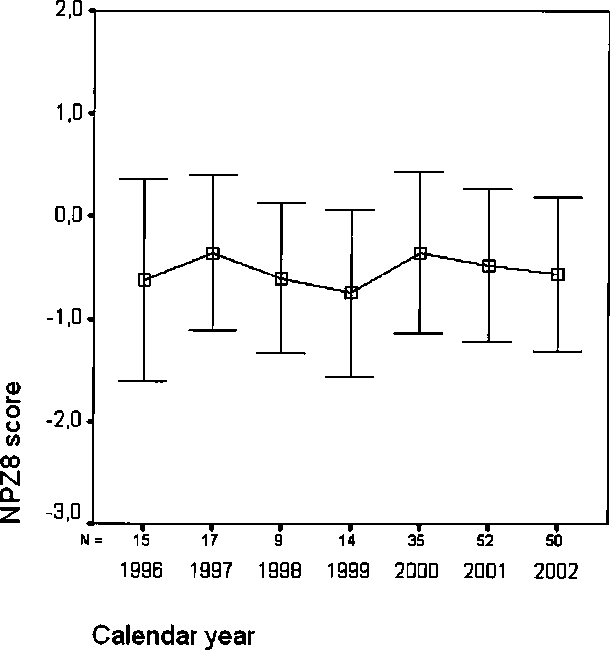 Figure 3 Mean NPZ8 scores in 192 HIV-positive patients on HAART at the time of the neuropsychological examination, by calendar year (P = .67; ANOVA).