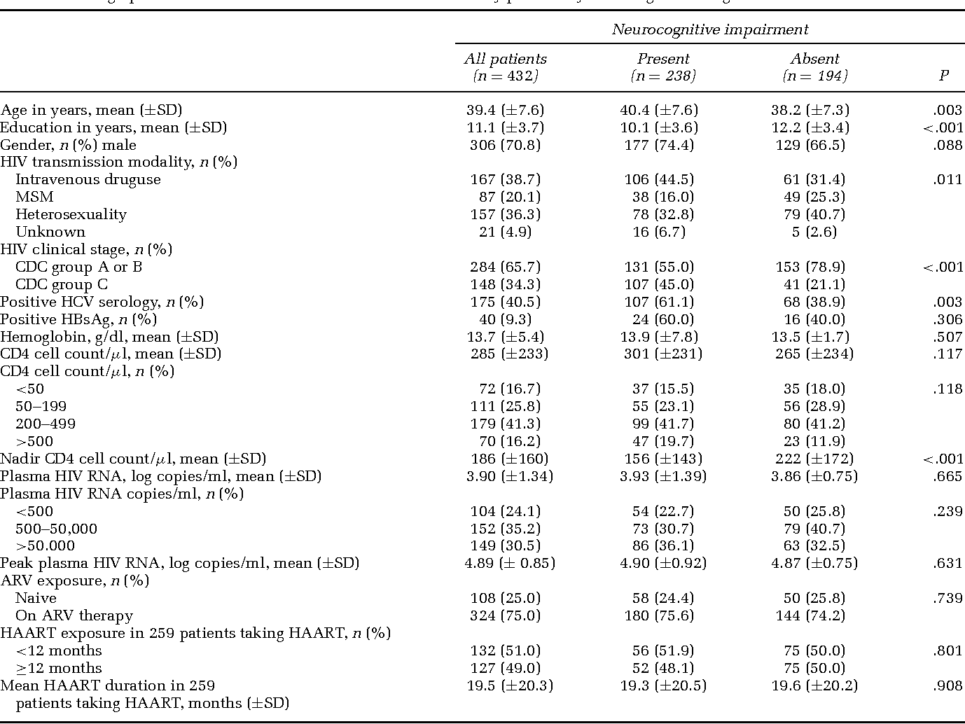 Table 1 Demographic and HIV illness characteristics in the 432 study patients by neurocognitive diagnosis