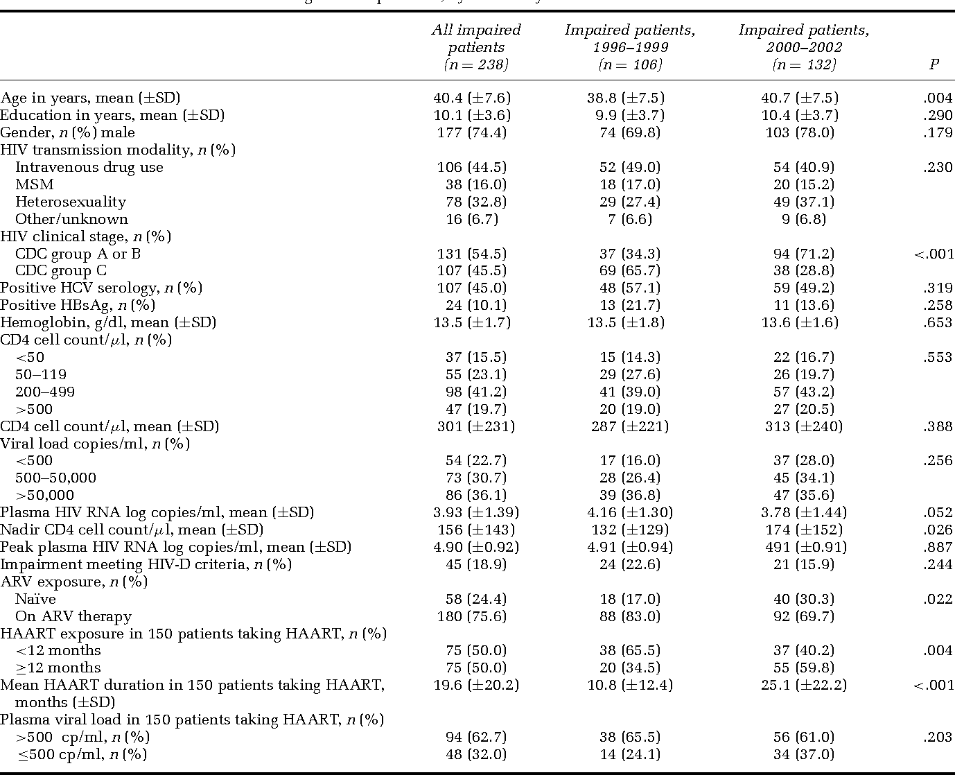Table 2 Variables associated with neurocognitive impairment, by calendar year