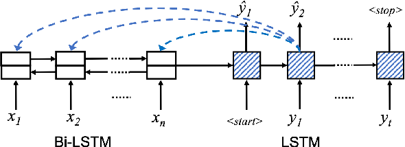 Figure 3 for Context-Dependent Semantic Parsing over Temporally Structured Data