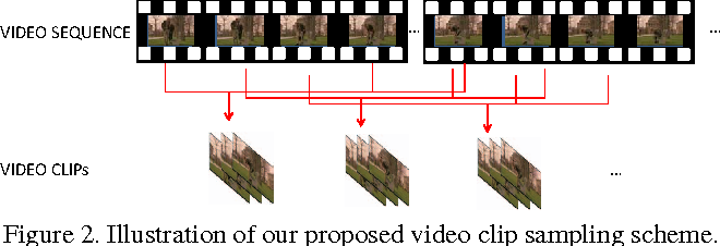 Figure 3 for Human Action Recognition using Factorized Spatio-Temporal Convolutional Networks