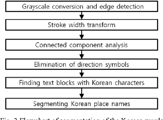Segmentation Of Korean Words On Korean Road Signs Semantic Scholar
