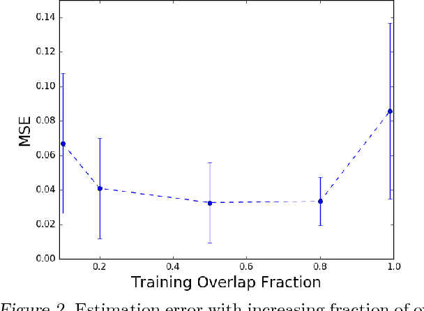 Figure 2 for Consistent Position Bias Estimation without Online Interventions for Learning-to-Rank