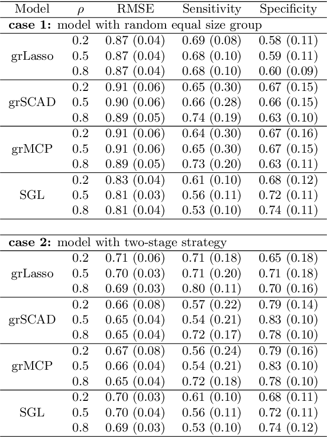 Figure 2 for A Two-Stage Variable Selection Approach for Correlated High Dimensional Predictors