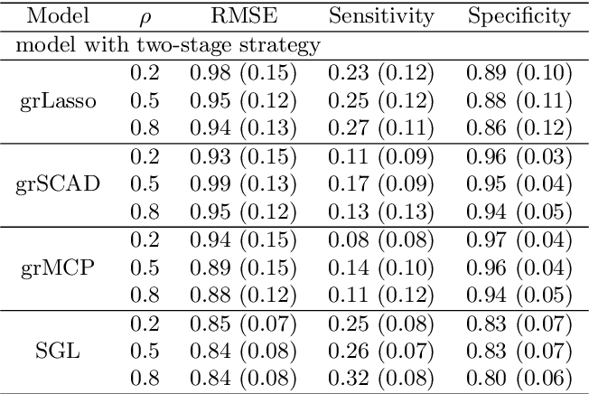 Figure 4 for A Two-Stage Variable Selection Approach for Correlated High Dimensional Predictors