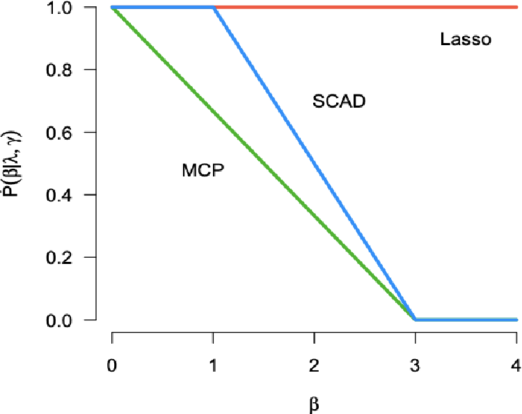 Figure 1 for A Two-Stage Variable Selection Approach for Correlated High Dimensional Predictors