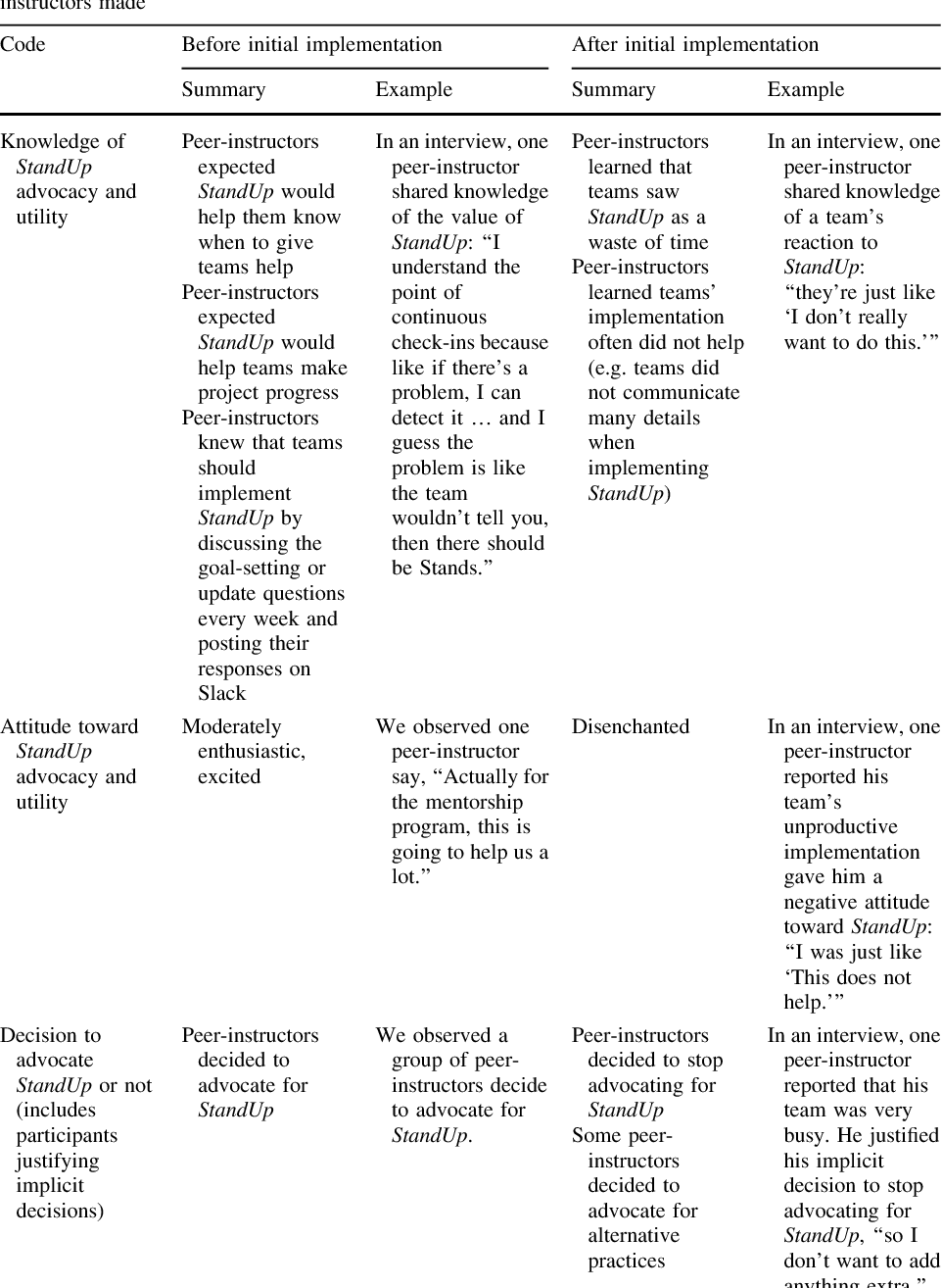 Challenges Of Peer Instruction In An Undergraduate Student Led