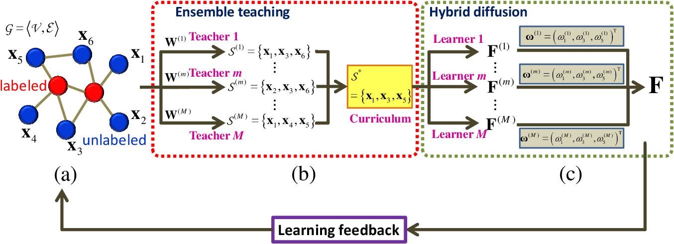Figure 1 for Ensemble Teaching for Hybrid Label Propagation
