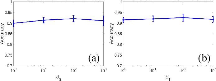 Figure 3 for Ensemble Teaching for Hybrid Label Propagation