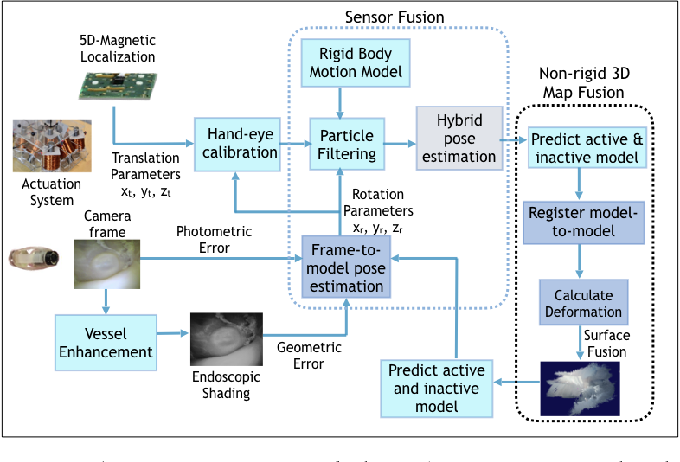 Figure 1 for Magnetic-Visual Sensor Fusion-based Dense 3D Reconstruction and Localization for Endoscopic Capsule Robots