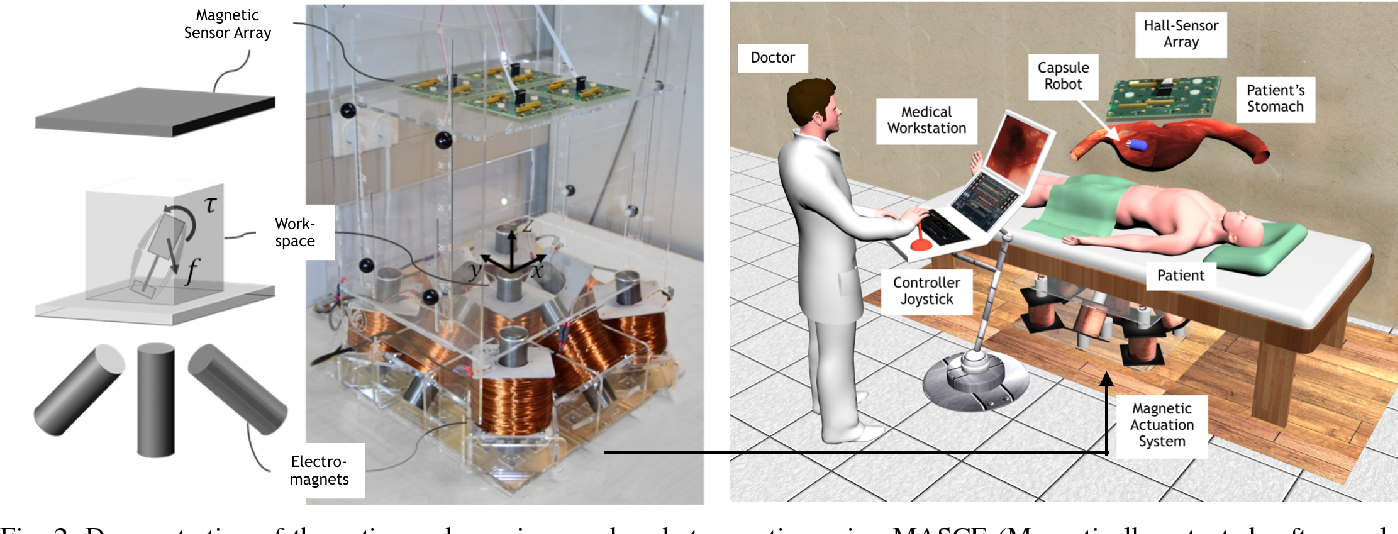 Figure 2 for Magnetic-Visual Sensor Fusion-based Dense 3D Reconstruction and Localization for Endoscopic Capsule Robots