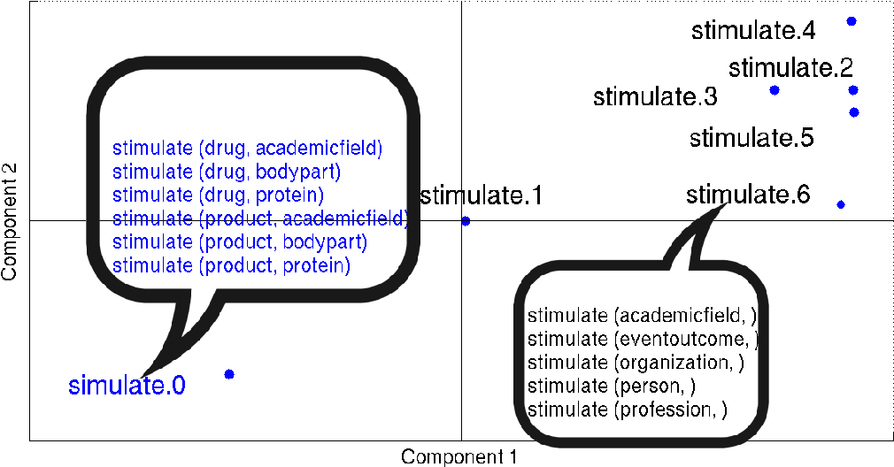 Figure 1 for Deriving Verb Predicates By Clustering Verbs with Arguments
