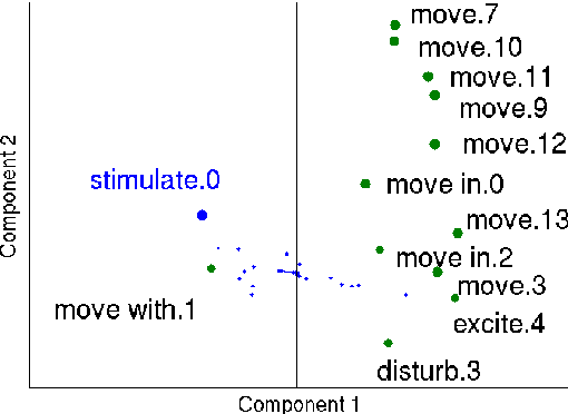 Figure 3 for Deriving Verb Predicates By Clustering Verbs with Arguments