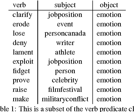 Figure 2 for Deriving Verb Predicates By Clustering Verbs with Arguments