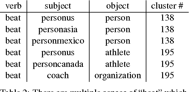 Figure 4 for Deriving Verb Predicates By Clustering Verbs with Arguments