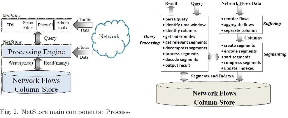 PDF] Efficient Methods to Store and Query Network Flow Data