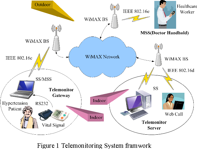 Wimax Network For Health Care Telemonitoring Service Semantic Scholar