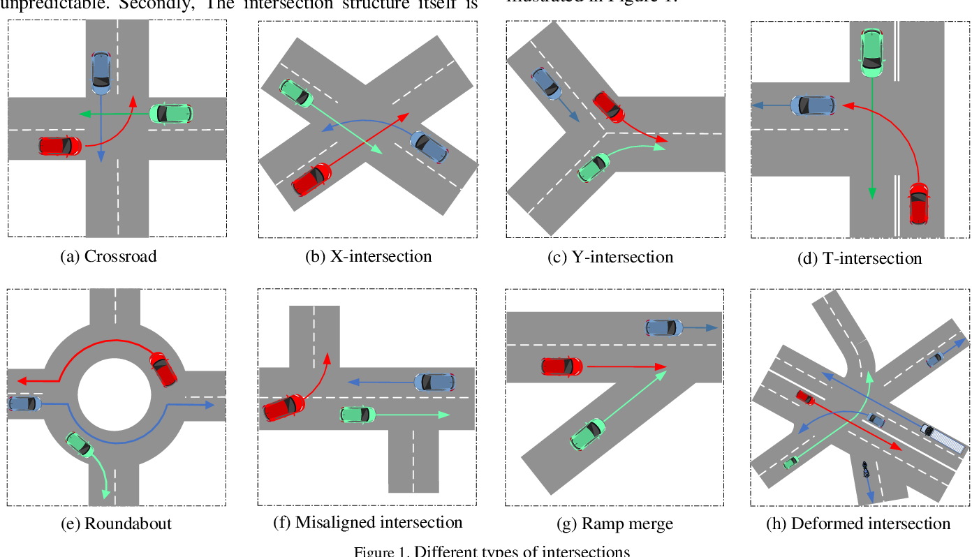 Figure 1 for Autonomous Driving Strategies at Intersections: Scenarios, State-of-the-Art, and Future Outlooks