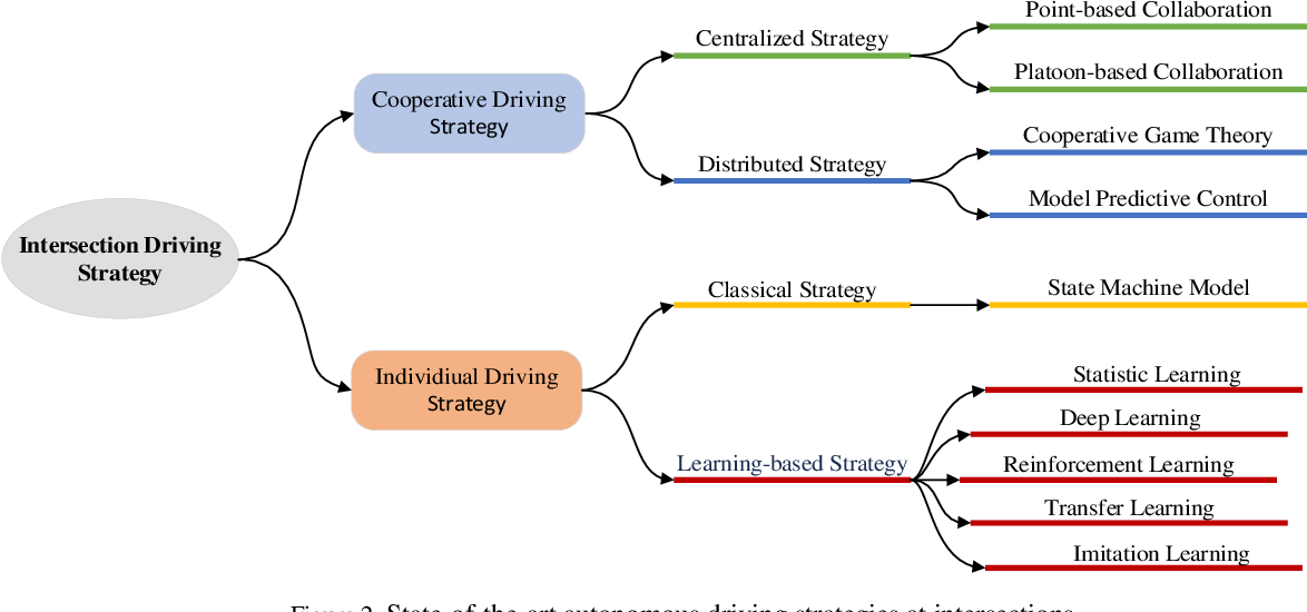 Figure 2 for Autonomous Driving Strategies at Intersections: Scenarios, State-of-the-Art, and Future Outlooks