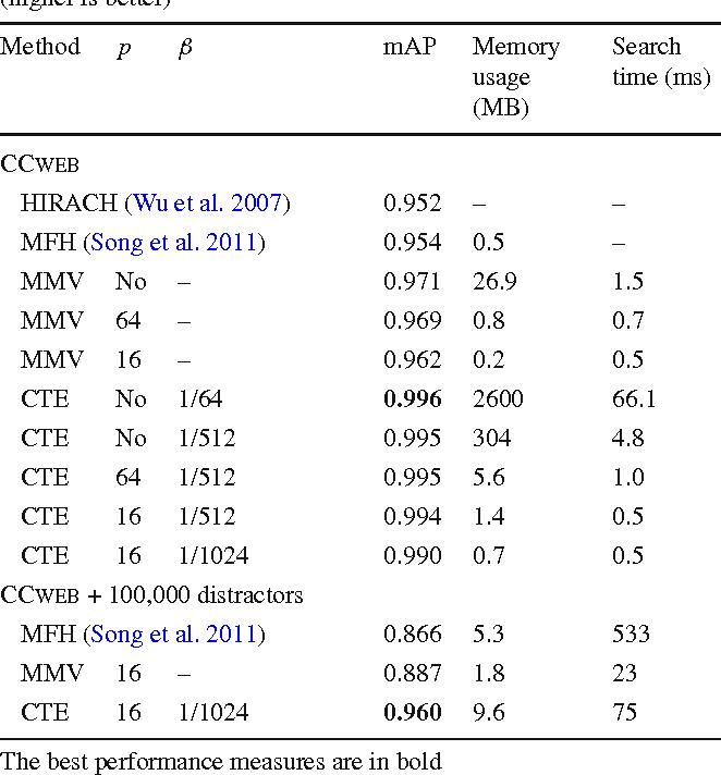 Figure 4 for Circulant temporal encoding for video retrieval and temporal alignment