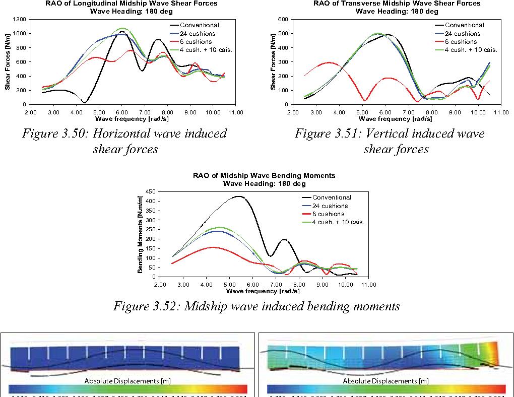Aircushion Supported Mega Floaters Semantic Scholar Shear Bending Diagram Figure 352
