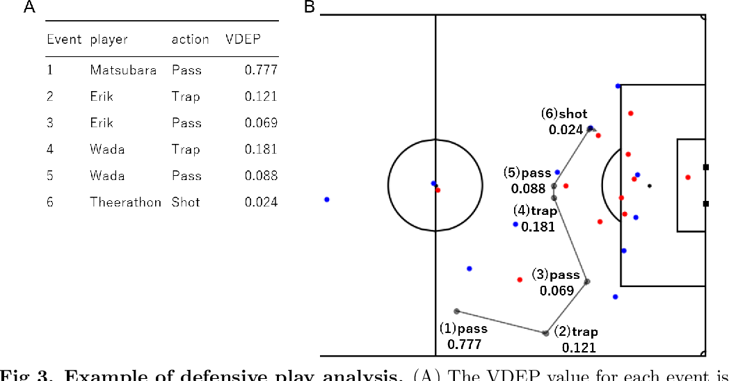 Figure 3 for Evaluation of soccer team defense based on prediction models of ball recovery and being attacked