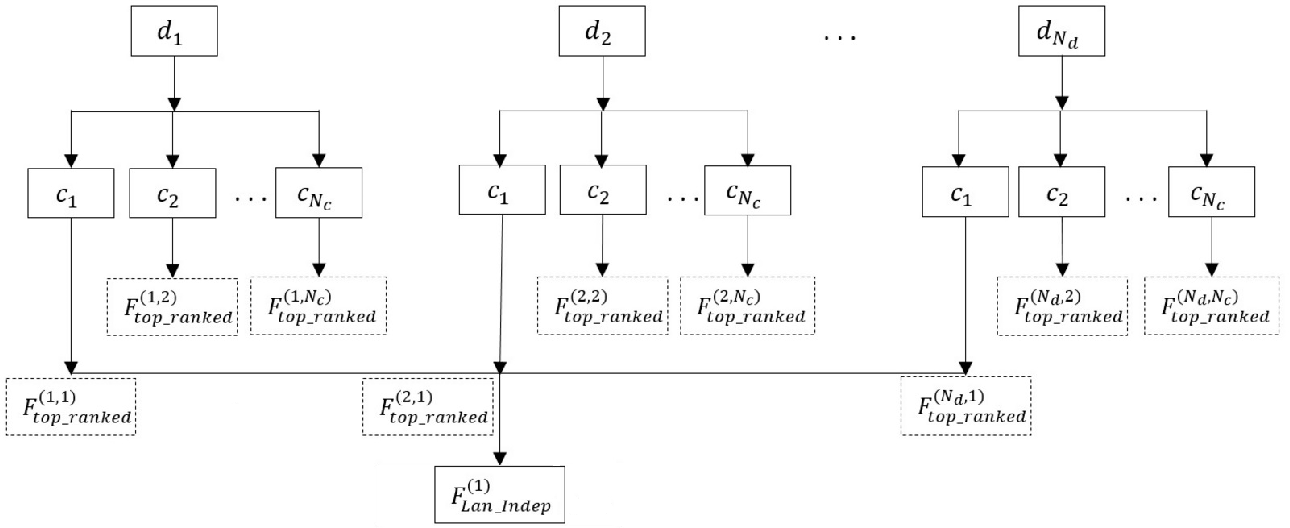 Figure 1 for A Study of Language and Classifier-independent Feature Analysis for Vocal Emotion Recognition