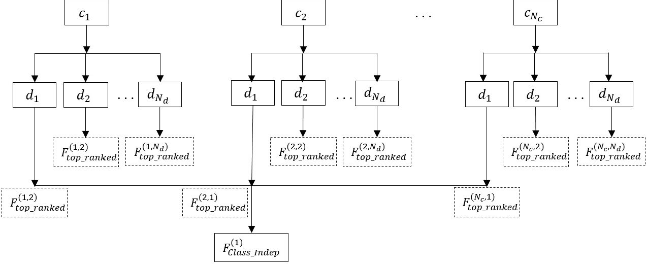Figure 3 for A Study of Language and Classifier-independent Feature Analysis for Vocal Emotion Recognition