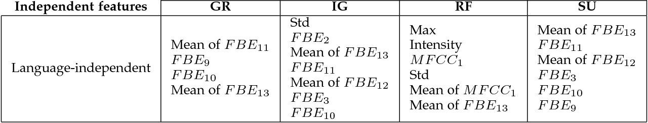 Figure 2 for A Study of Language and Classifier-independent Feature Analysis for Vocal Emotion Recognition