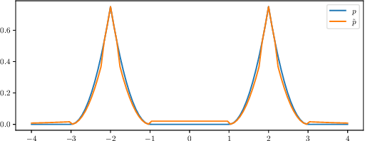 Figure 1 for The Expressive Power of a Class of Normalizing Flow Models