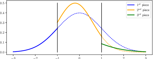 Figure 2 for The Expressive Power of a Class of Normalizing Flow Models