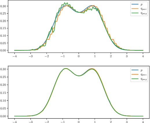 Figure 3 for The Expressive Power of a Class of Normalizing Flow Models