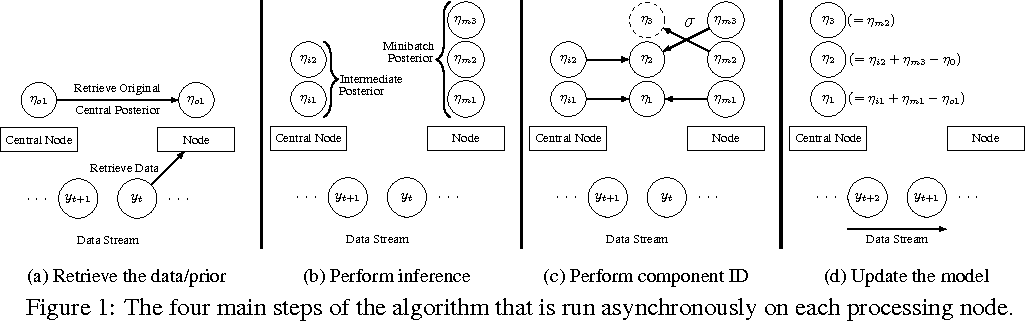 Figure 1 for Streaming, Distributed Variational Inference for Bayesian Nonparametrics