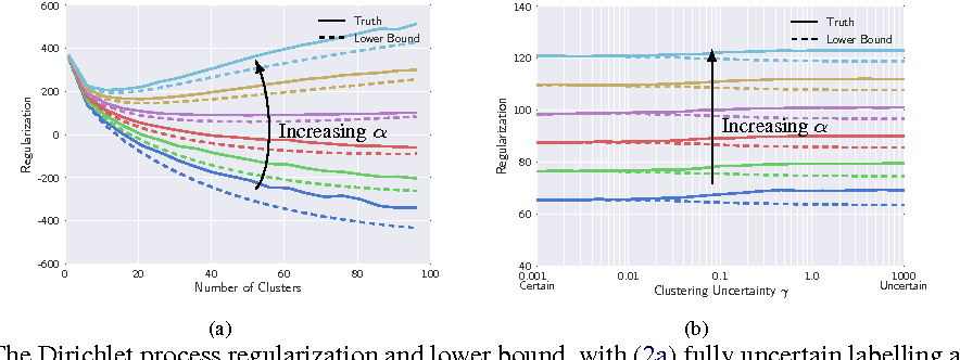 Figure 2 for Streaming, Distributed Variational Inference for Bayesian Nonparametrics