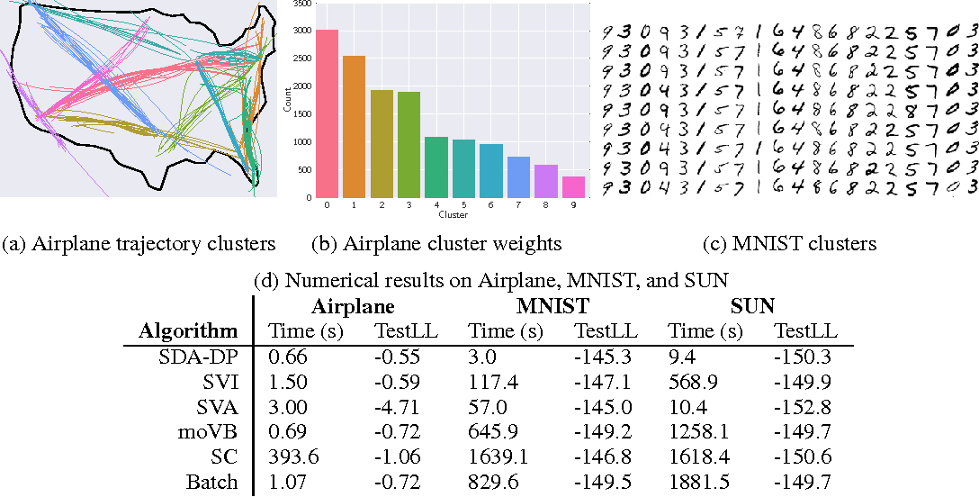 Figure 4 for Streaming, Distributed Variational Inference for Bayesian Nonparametrics