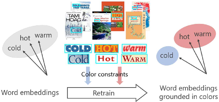 Figure 3 for Effect of Text Color on Word Embeddings