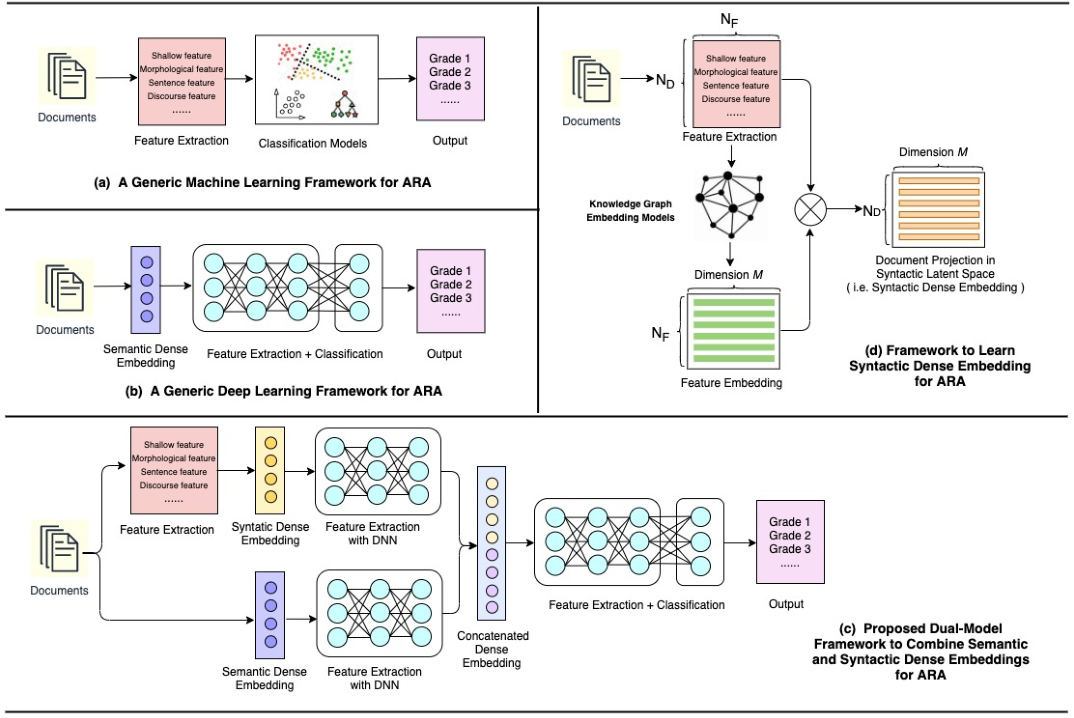 Figure 1 for Learning Syntactic Dense Embedding with Correlation Graph for Automatic Readability Assessment