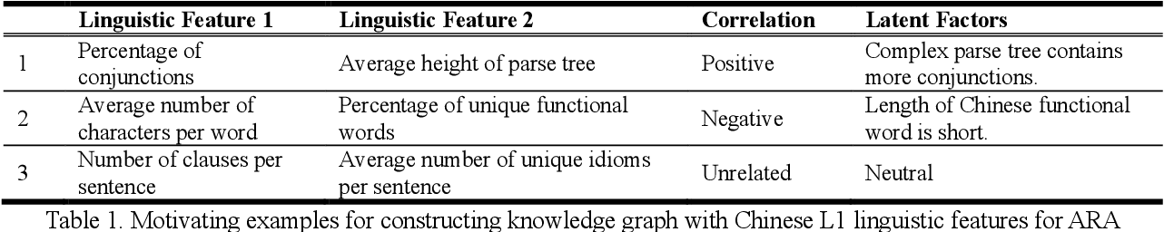 Figure 2 for Learning Syntactic Dense Embedding with Correlation Graph for Automatic Readability Assessment