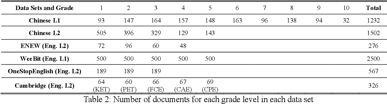 Figure 4 for Learning Syntactic Dense Embedding with Correlation Graph for Automatic Readability Assessment