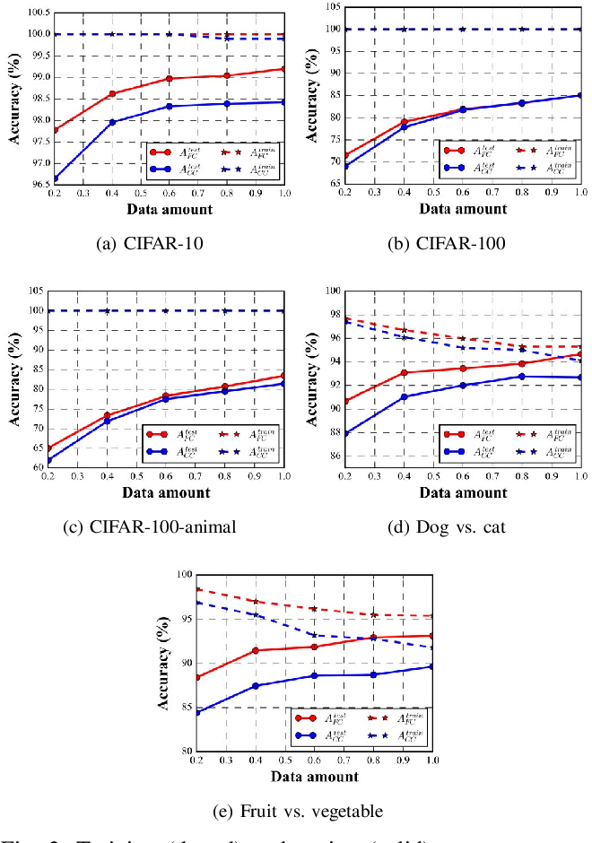 Figure 2 for Understanding the Impact of Label Granularity on CNN-based Image Classification
