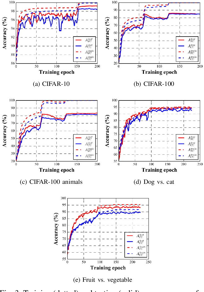 Figure 3 for Understanding the Impact of Label Granularity on CNN-based Image Classification