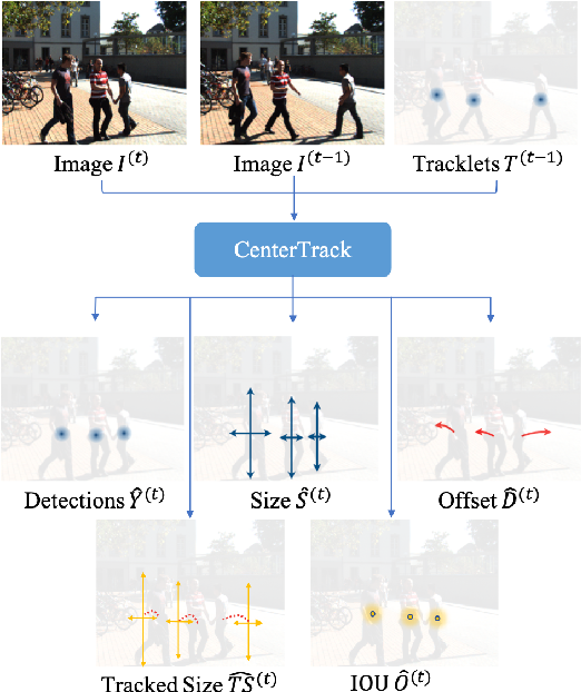 Figure 3 for Multi-object Tracking with Tracked Object Bounding Box Association