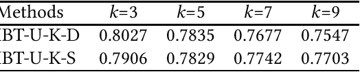 Figure 3 for Instance-Based Classification through Hypothesis Testing