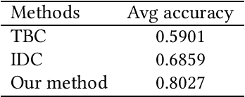 Figure 4 for Instance-Based Classification through Hypothesis Testing