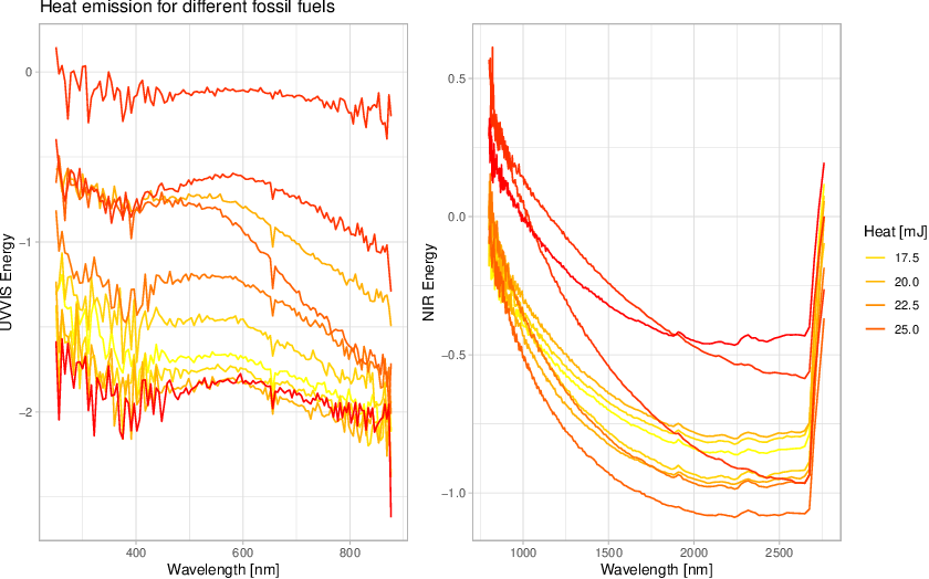 Figure 1 for Benchmarking time series classification -- Functional data vs machine learning approaches