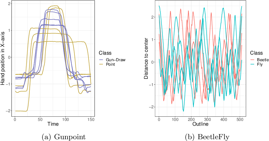 Figure 3 for Benchmarking time series classification -- Functional data vs machine learning approaches