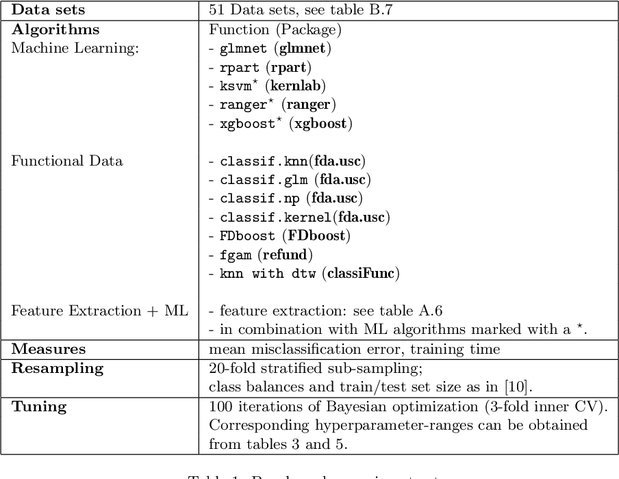 Figure 2 for Benchmarking time series classification -- Functional data vs machine learning approaches