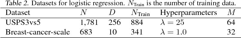 Figure 4 for Fast and Scalable Bayesian Deep Learning by Weight-Perturbation in Adam