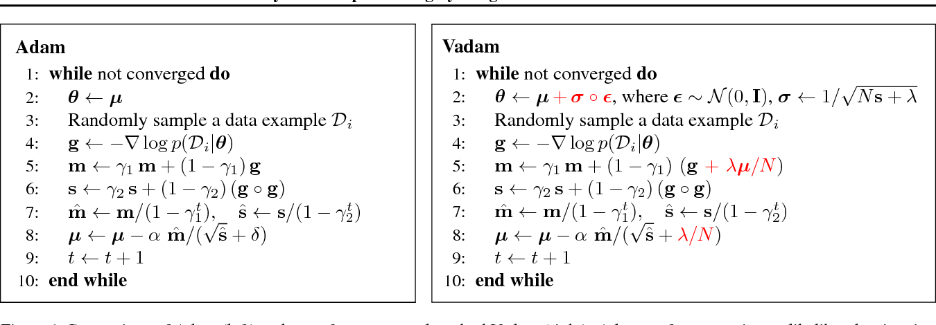 Figure 1 for Fast and Scalable Bayesian Deep Learning by Weight-Perturbation in Adam